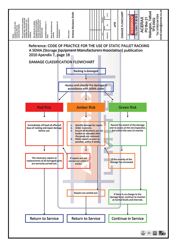 Damage Flowchart SEMA Guideline