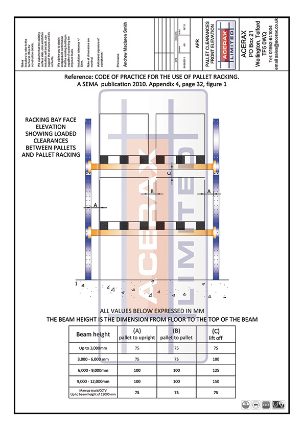 Pallet Clearance Front Elevation SEMA Guideline